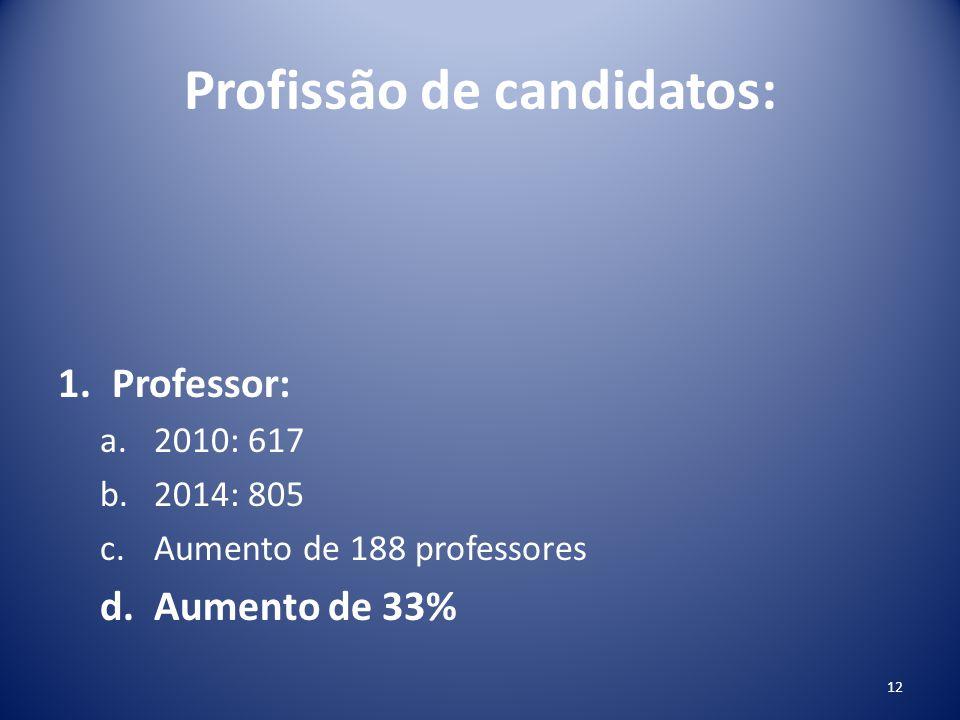Profissão de candidatos: