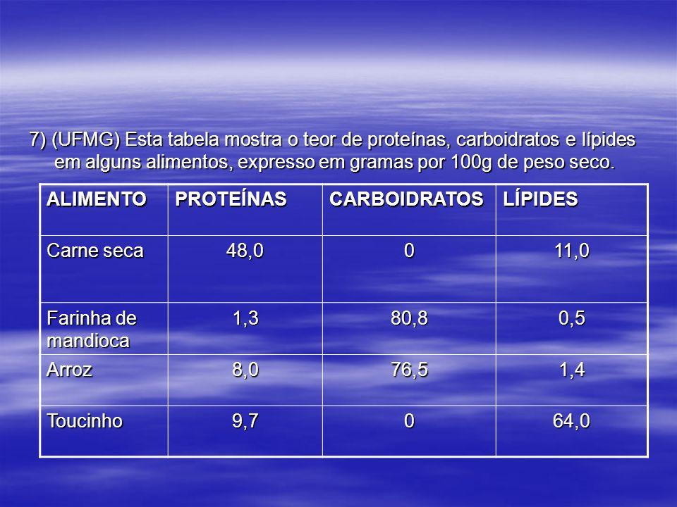 7) (UFMG) Esta tabela mostra o teor de proteínas, carboidratos e lípides em alguns alimentos, expresso em gramas por 100g de peso seco.