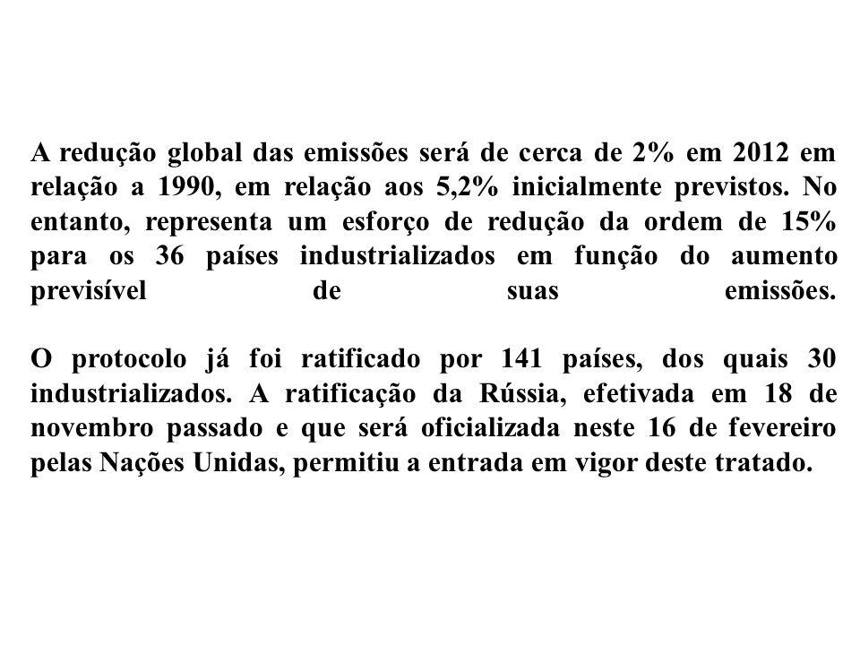 A redução global das emissões será de cerca de 2% em 2012 em relação a 1990, em relação aos 5,2% inicialmente previstos.