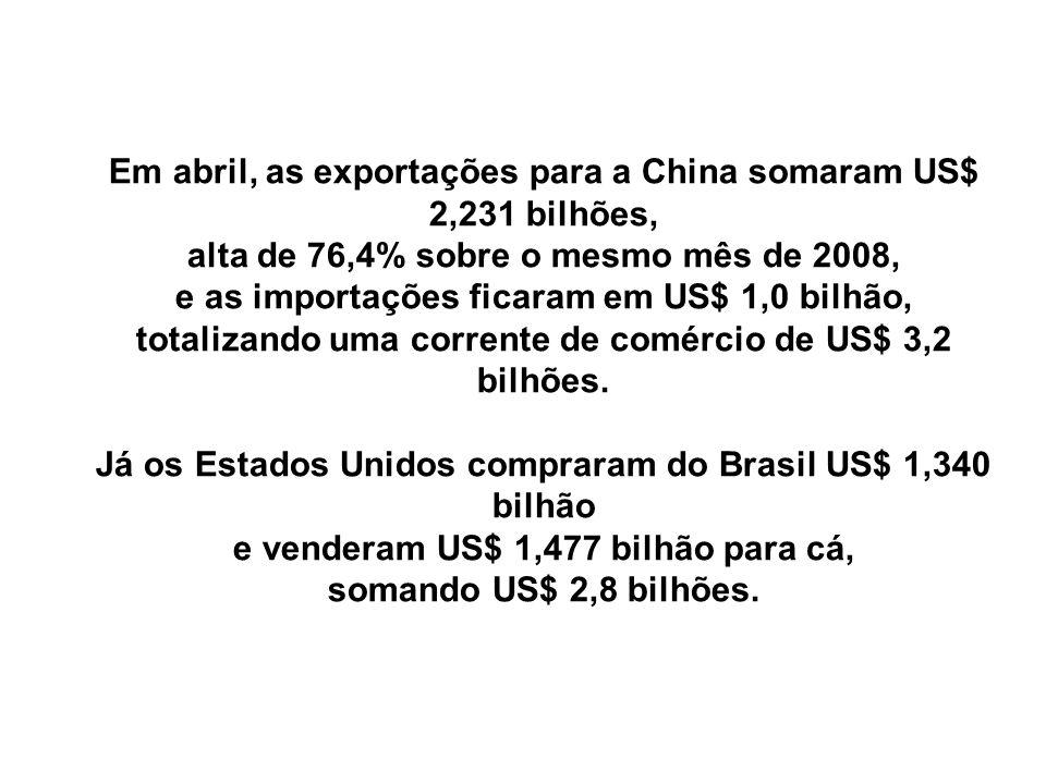 Em abril, as exportações para a China somaram US$ 2,231 bilhões,