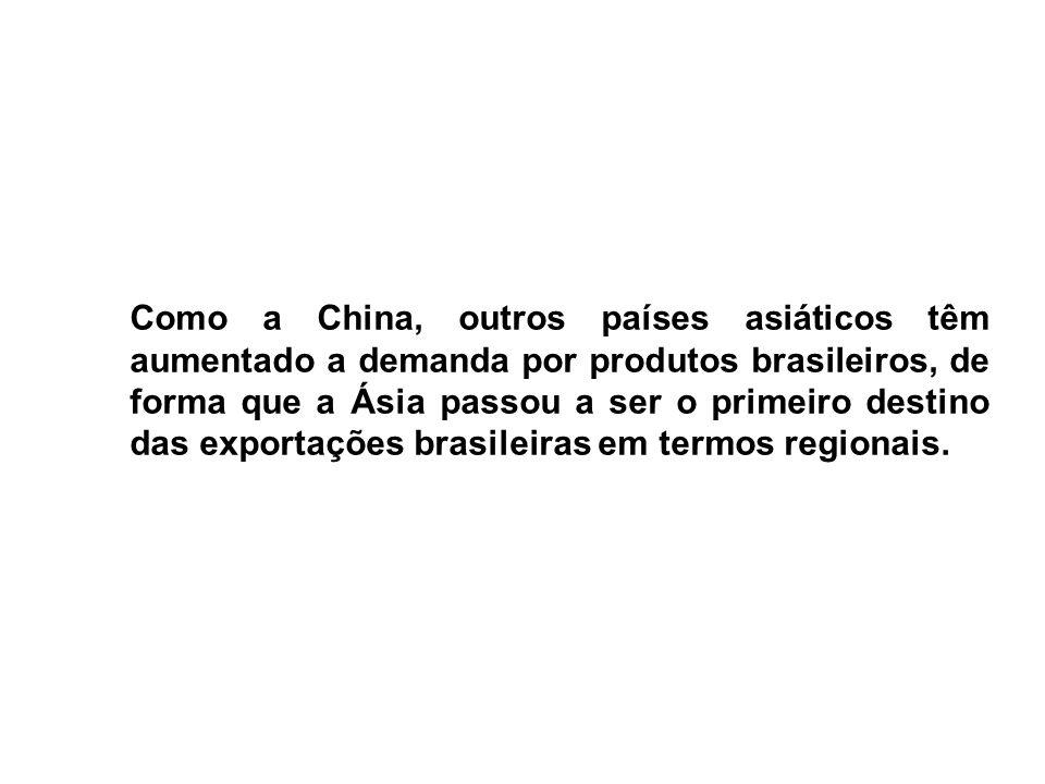 Como a China, outros países asiáticos têm aumentado a demanda por produtos brasileiros, de forma que a Ásia passou a ser o primeiro destino das exportações brasileiras em termos regionais.