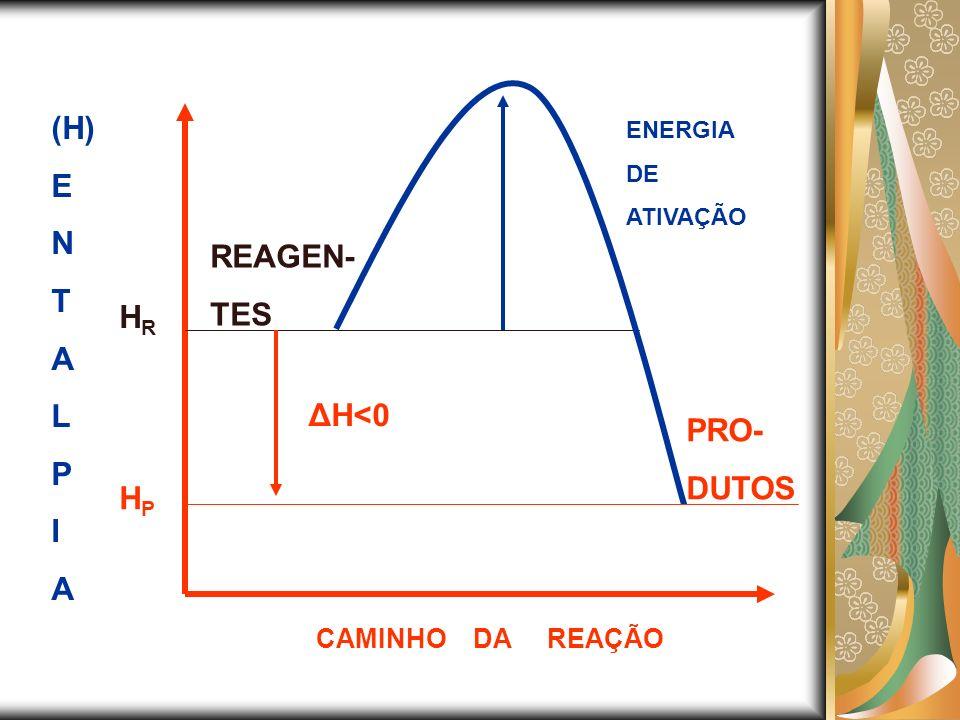 (H) E N T A REAGEN- L TES P I HR ΔH<0 PRO- DUTOS HP
