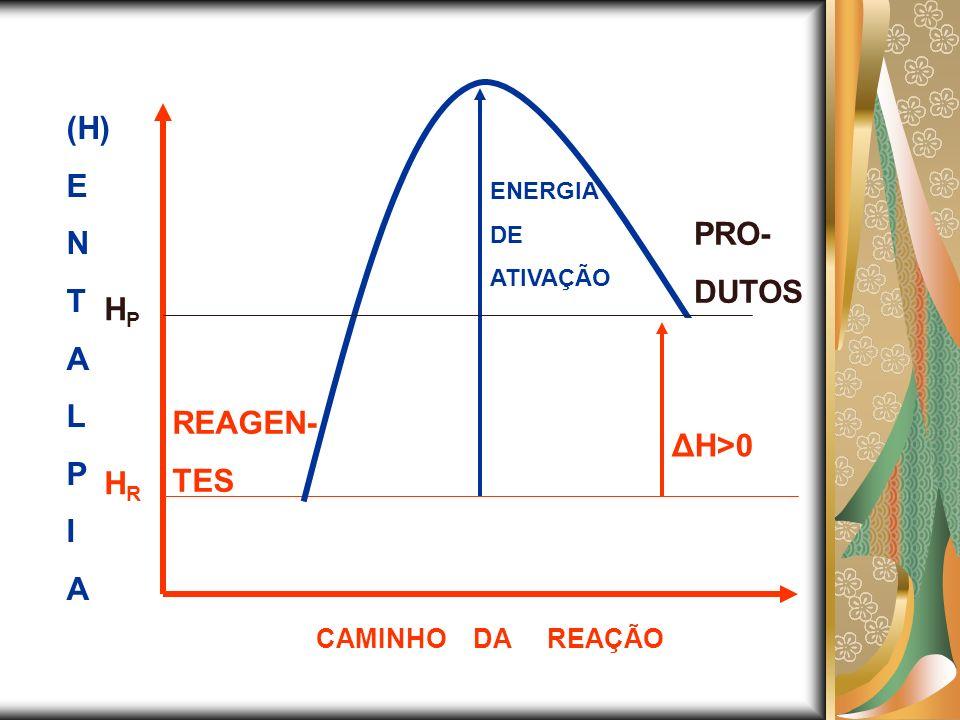 (H) E N T A PRO- DUTOS L P HP I REAGEN- TES ΔH>0 HR