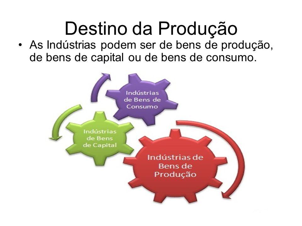 Destino da Produção As Indústrias podem ser de bens de produção, de bens de capital ou de bens de consumo.