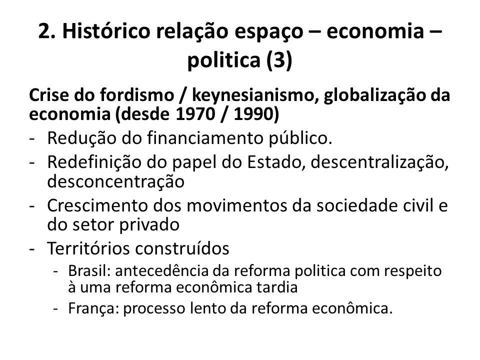 2. Histórico relação espaço – economia – politica (3)