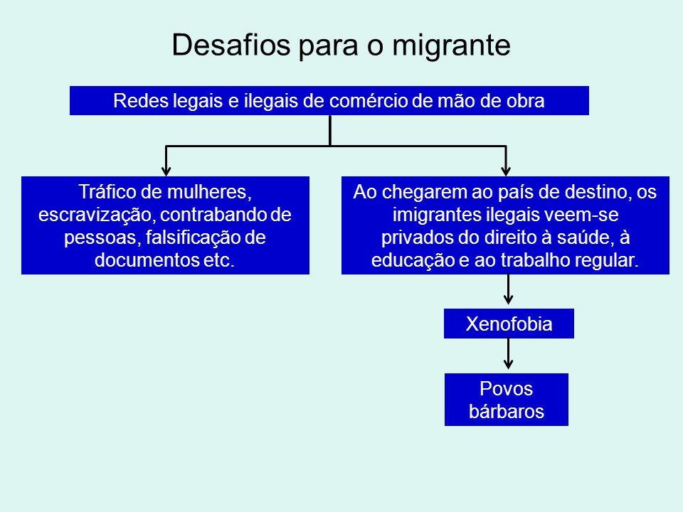 Desafios para o migrante