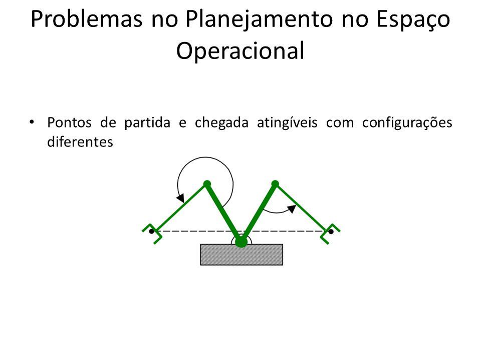 Problemas no Planejamento no Espaço Operacional