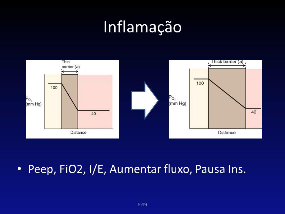 Inflamação Peep, FiO2, I/E, Aumentar fluxo, Pausa Ins. PVM