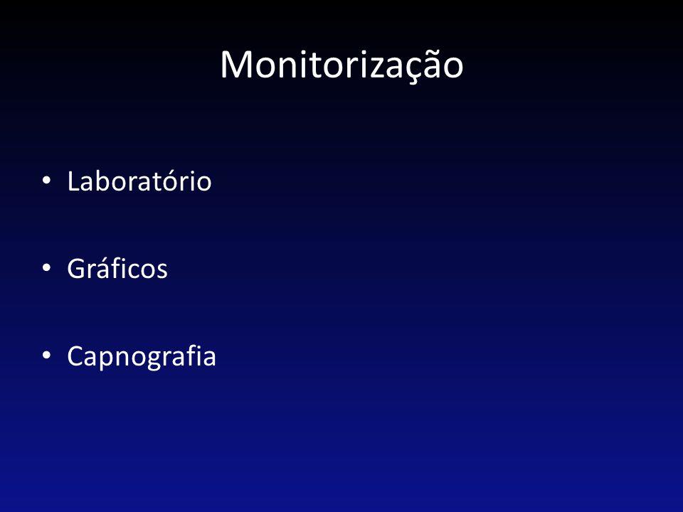 Monitorização Laboratório Gráficos Capnografia