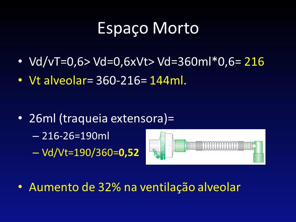 Espaço Morto Vd/vT=0,6> Vd=0,6xVt> Vd=360ml*0,6= 216