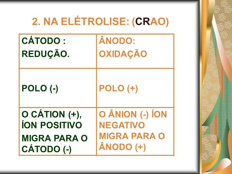 2. NA ELÉTROLISE: (CRAO) CÁTODO : REDUÇÃO. ÂNODO: OXIDAÇÃO POLO (-)