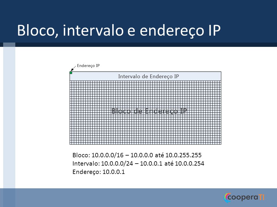 Bloco, intervalo e endereço IP
