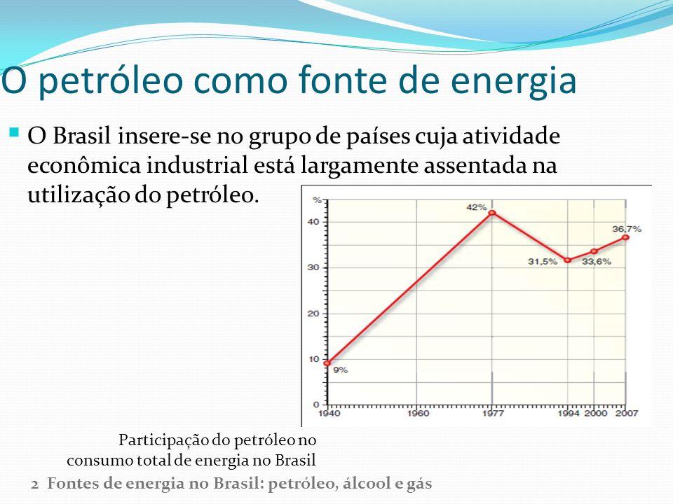 O petróleo como fonte de energia