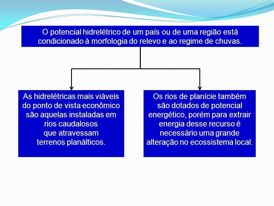O potencial hidrelétrico de um país ou de uma região está condicionado à morfologia do relevo e ao regime de chuvas.