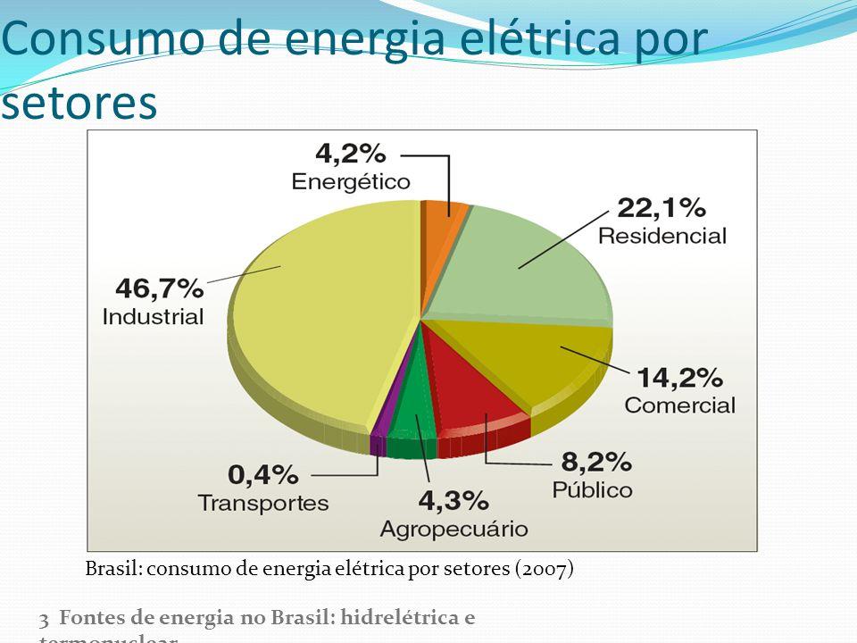 Consumo de energia elétrica por setores