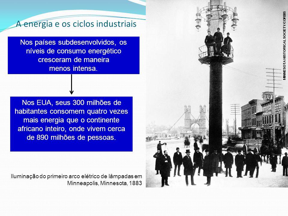 A energia e os ciclos industriais