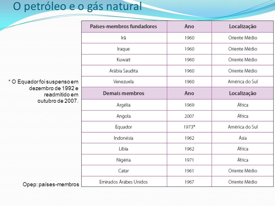 O petróleo e o gás natural