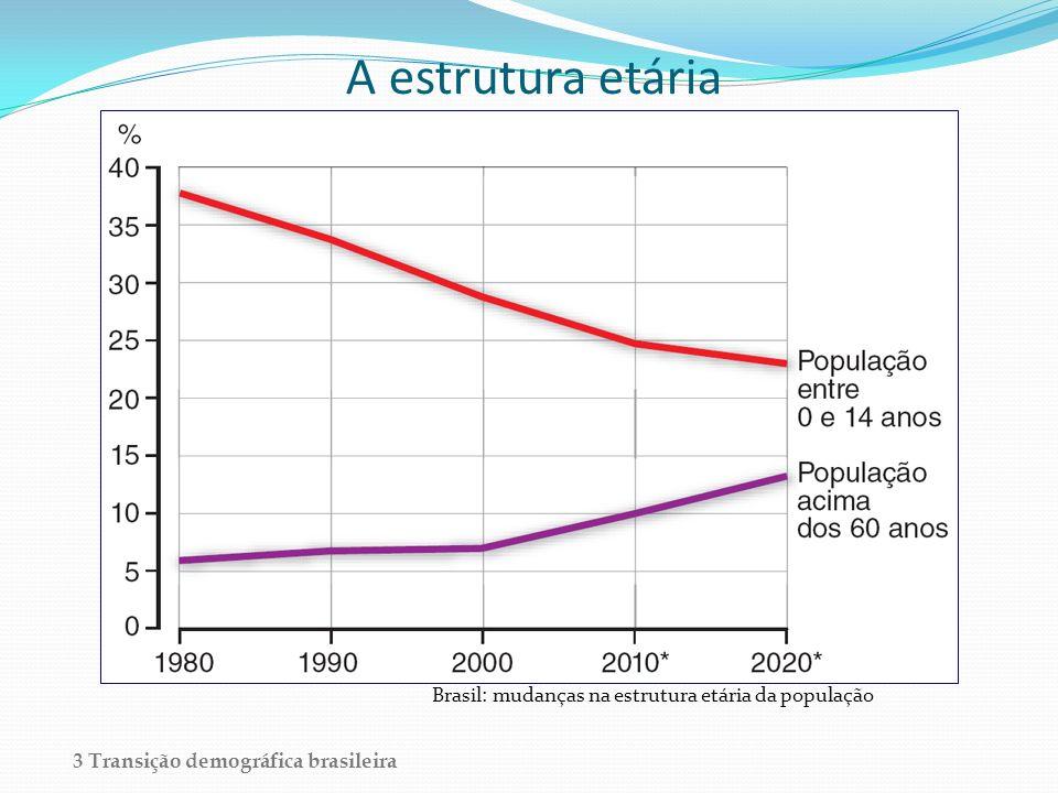 A estrutura etária Brasil: mudanças na estrutura etária da população