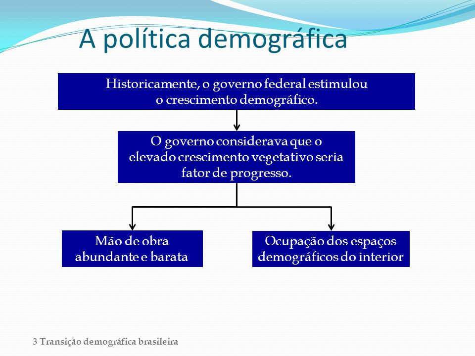 A política demográfica