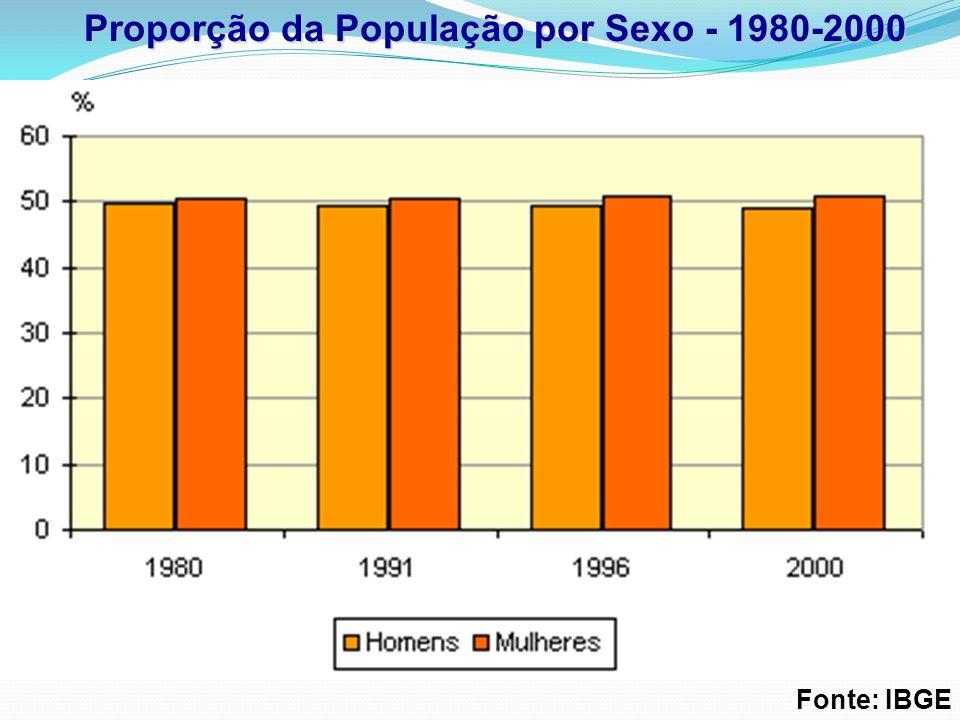 Proporção da População por Sexo - 1980-2000