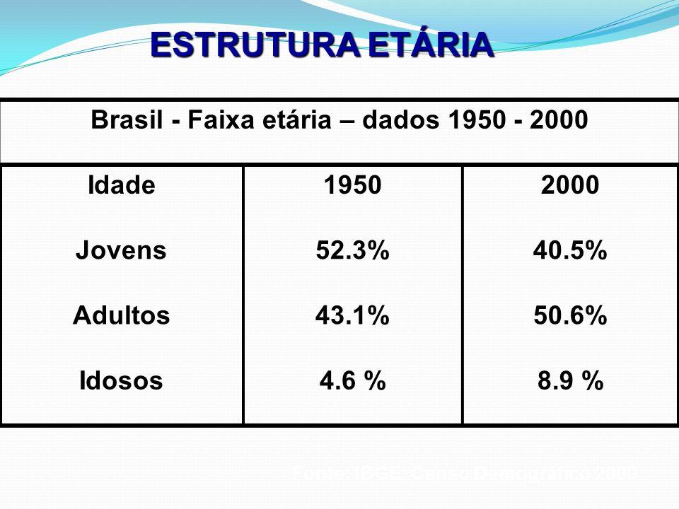 Brasil - Faixa etária – dados 1950 - 2000