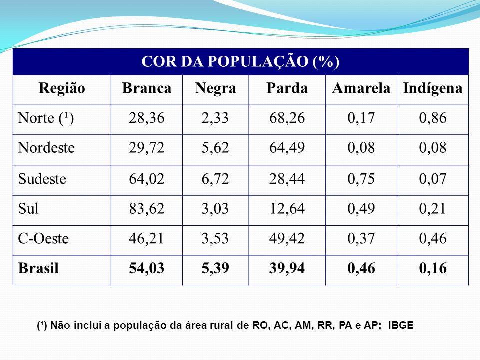 COR DA POPULAÇÃO (%) Região Branca Negra Parda Amarela Indígena