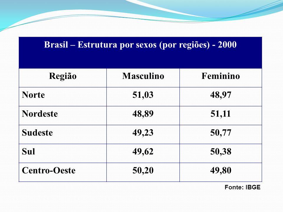 Brasil – Estrutura por sexos (por regiões) - 2000