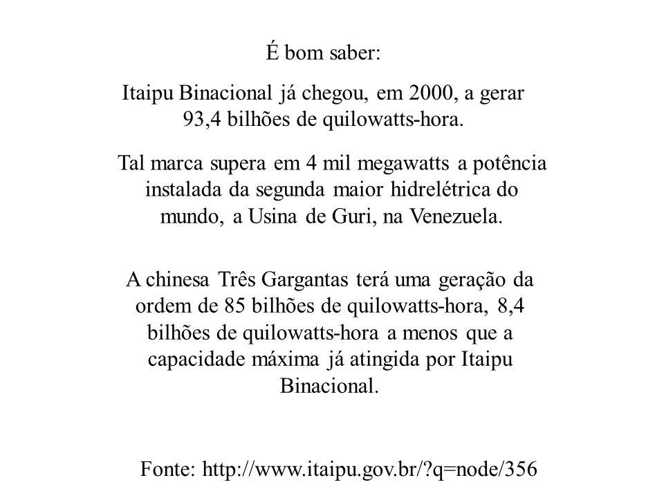 É bom saber:Itaipu Binacional já chegou, em 2000, a gerar 93,4 bilhões de quilowatts-hora.