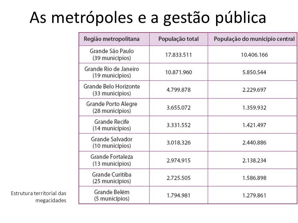 As metrópoles e a gestão pública