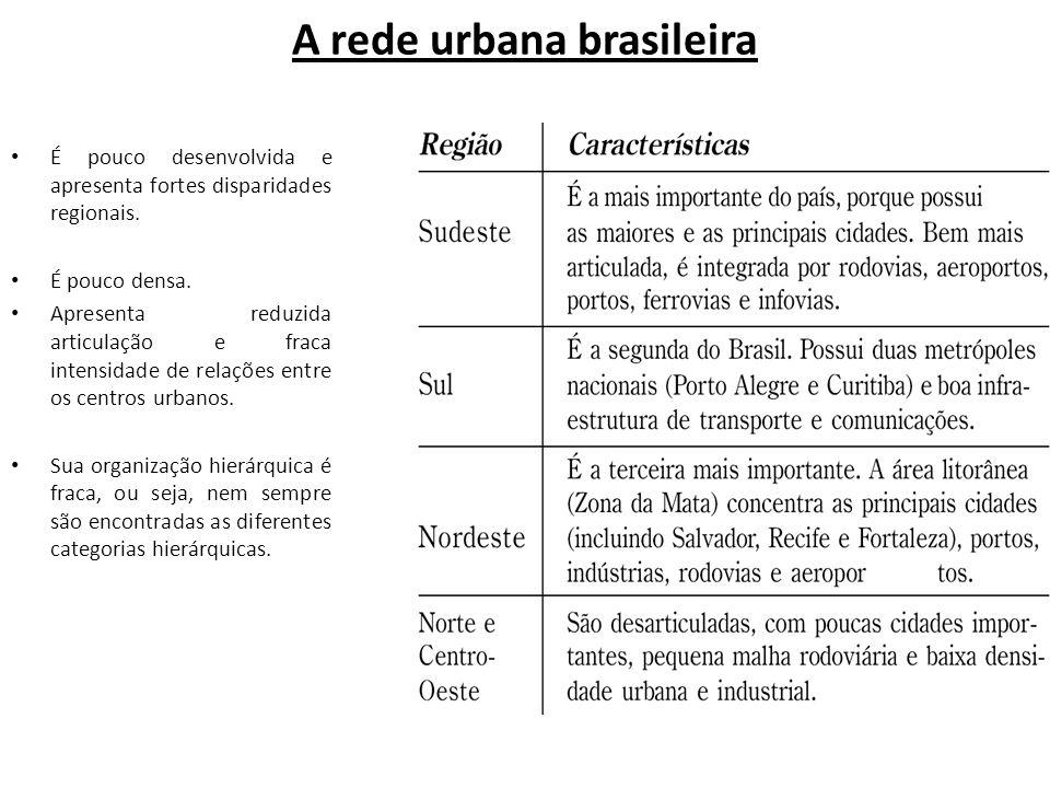 A rede urbana brasileira