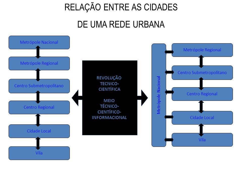 RELAÇÃO ENTRE AS CIDADES DE UMA REDE URBANA