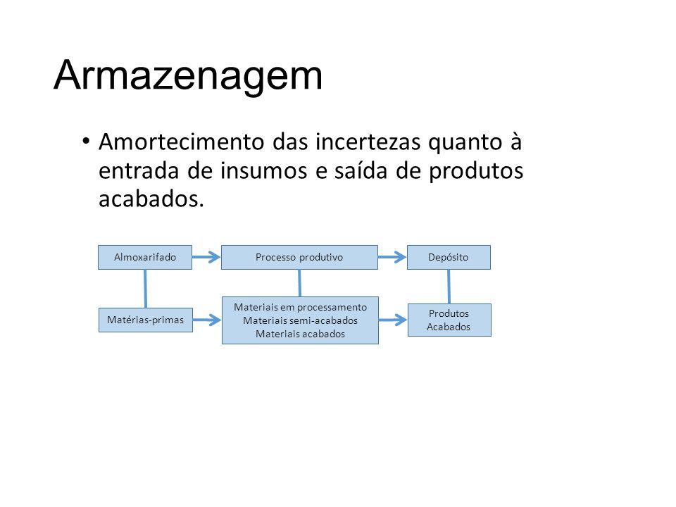 Armazenagem Amortecimento das incertezas quanto à entrada de insumos e saída de produtos acabados.
