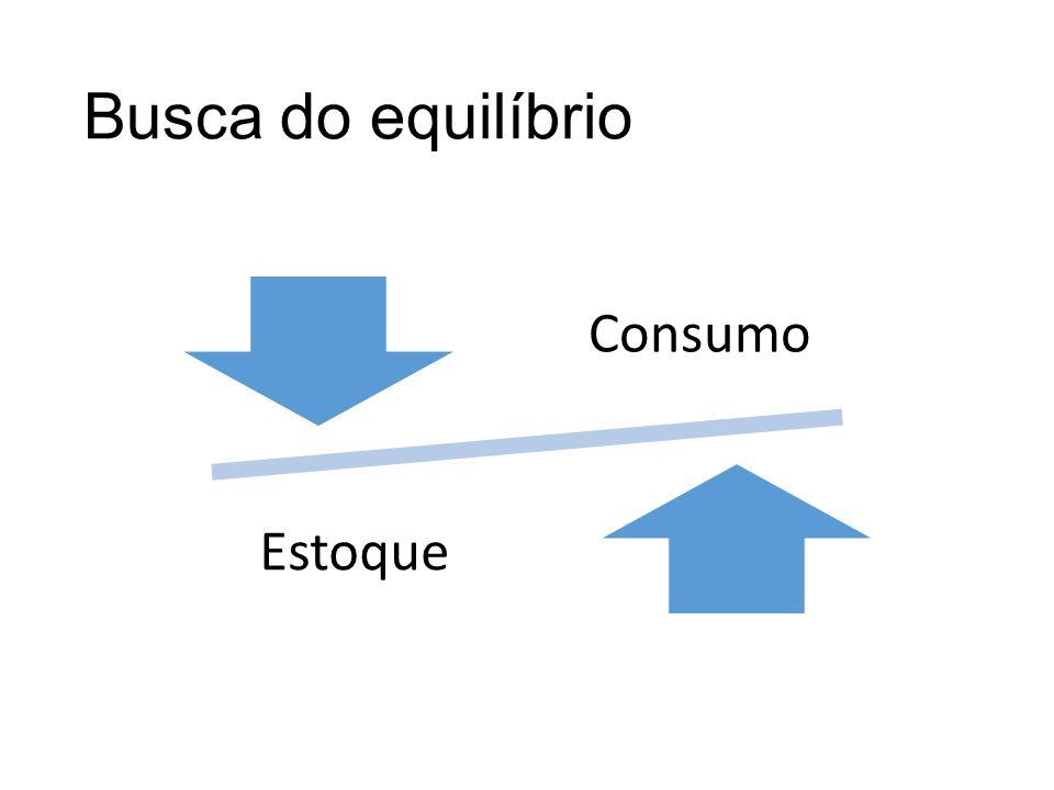 Busca do equilíbrio Consumo Estoque