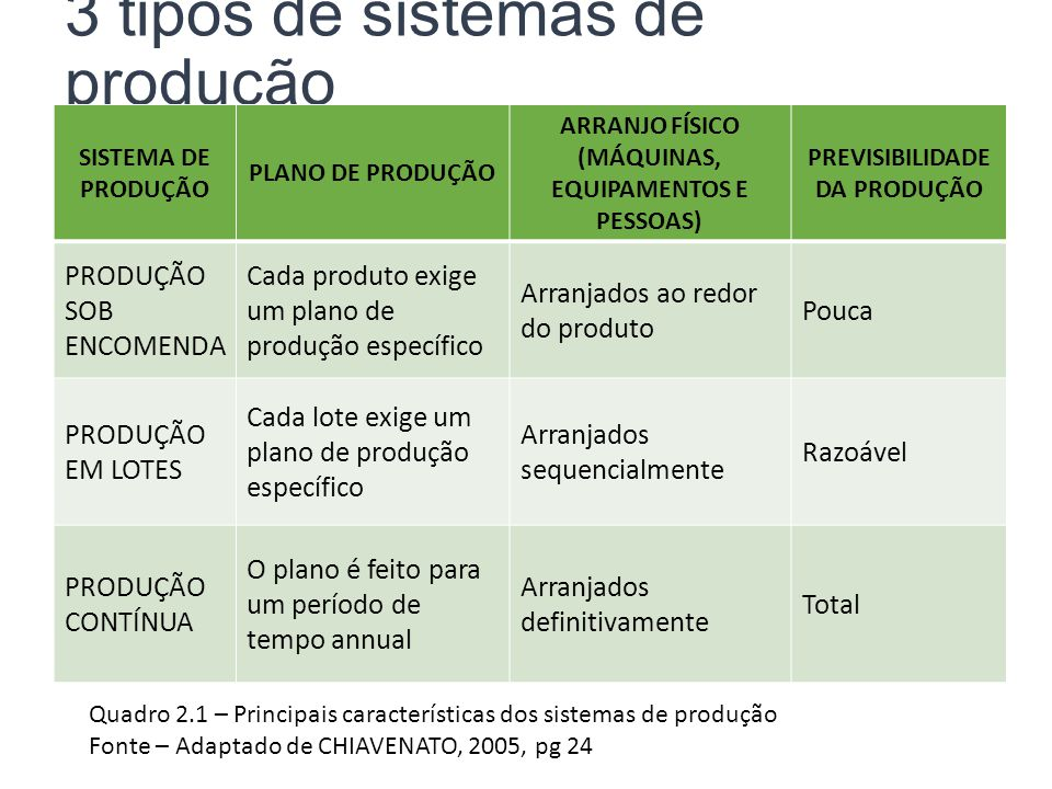 3 tipos de sistemas de produção