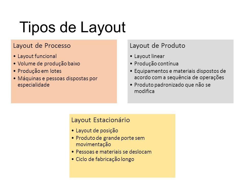 Tipos de Layout Layout de Processo Layout de Produto