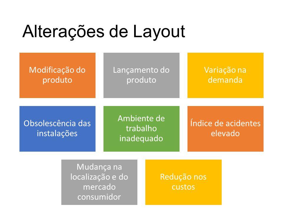 Alterações de Layout Modificação do produto Lançamento do produto