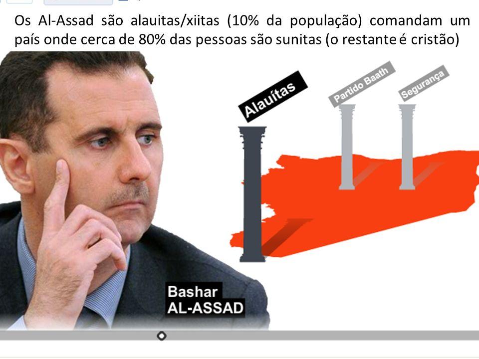 Os Al-Assad são alauitas/xiitas (10% da população) comandam um país onde cerca de 80% das pessoas são sunitas (o restante é cristão)