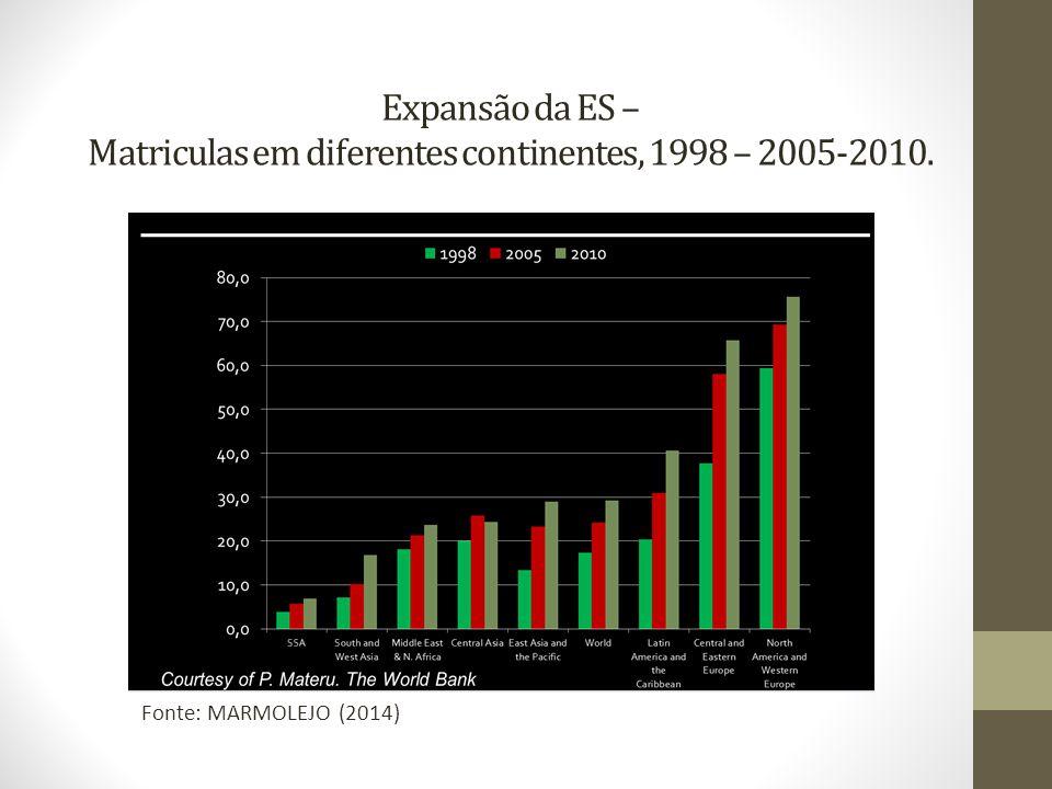 Expansão da ES – Matriculas em diferentes continentes, 1998 – 2005-2010.