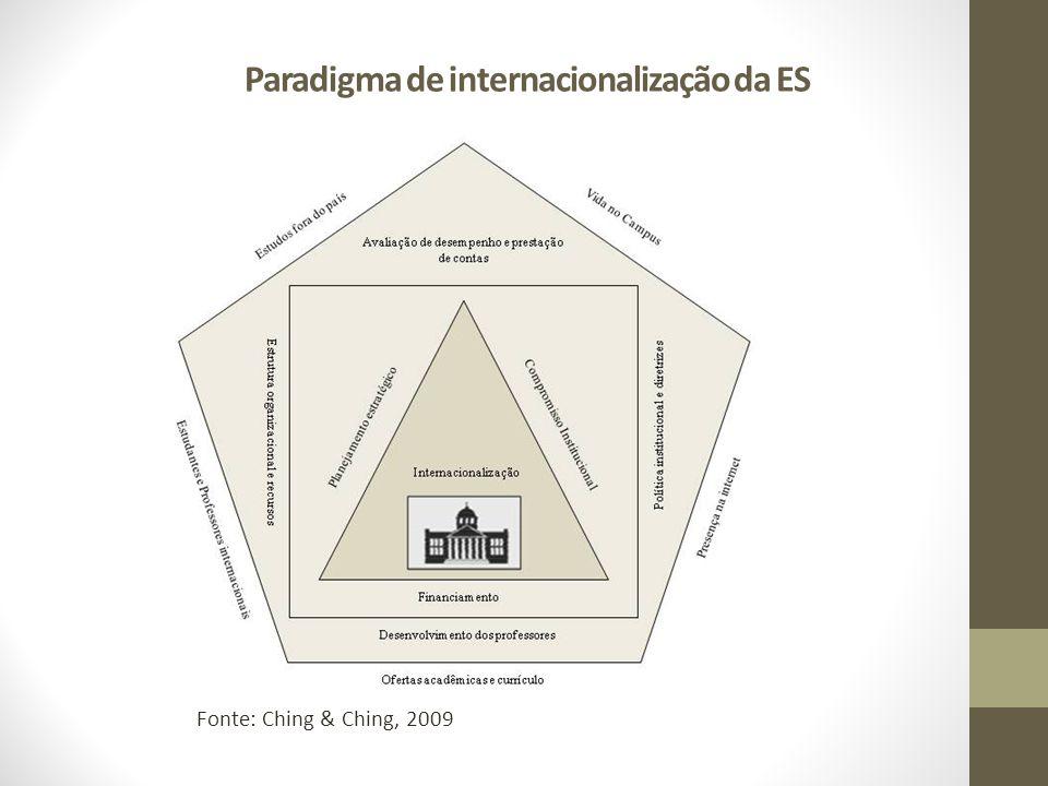 Paradigma de internacionalização da ES
