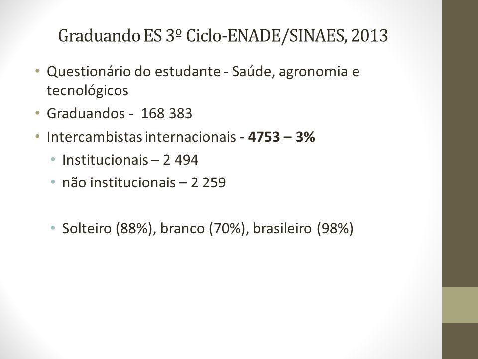 Graduando ES 3º Ciclo-ENADE/SINAES, 2013