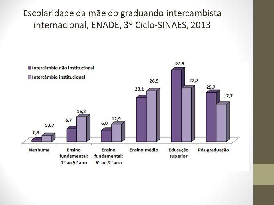 Escolaridade da mãe do graduando intercambista internacional, ENADE, 3º Ciclo-SINAES, 2013