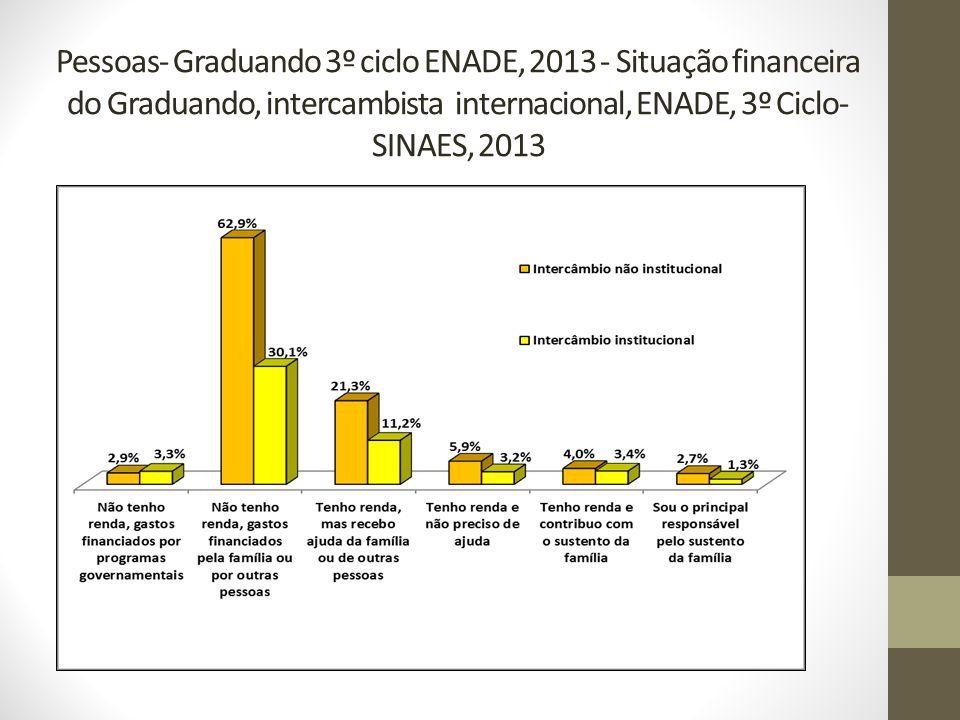 Pessoas- Graduando 3º ciclo ENADE, 2013 - Situação financeira do Graduando, intercambista internacional, ENADE, 3º Ciclo-SINAES, 2013