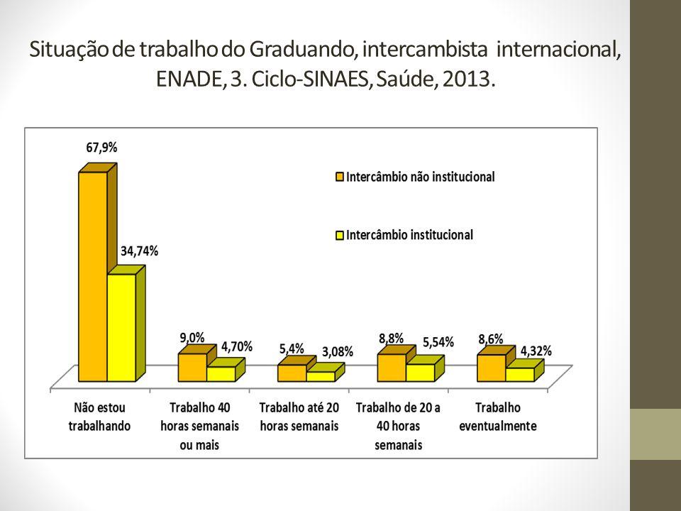 Situação de trabalho do Graduando, intercambista internacional, ENADE, 3. Ciclo-SINAES, Saúde, 2013.