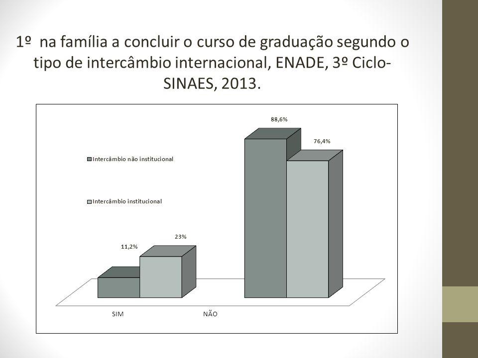 1º na família a concluir o curso de graduação segundo o tipo de intercâmbio internacional, ENADE, 3º Ciclo-SINAES, 2013.
