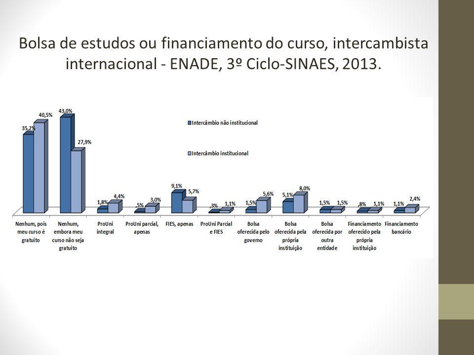 Bolsa de estudos ou financiamento do curso, intercambista internacional - ENADE, 3º Ciclo-SINAES, 2013.