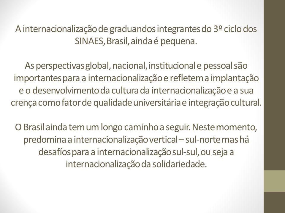 A internacionalização de graduandos integrantes do 3º ciclo dos SINAES, Brasil, ainda é pequena.