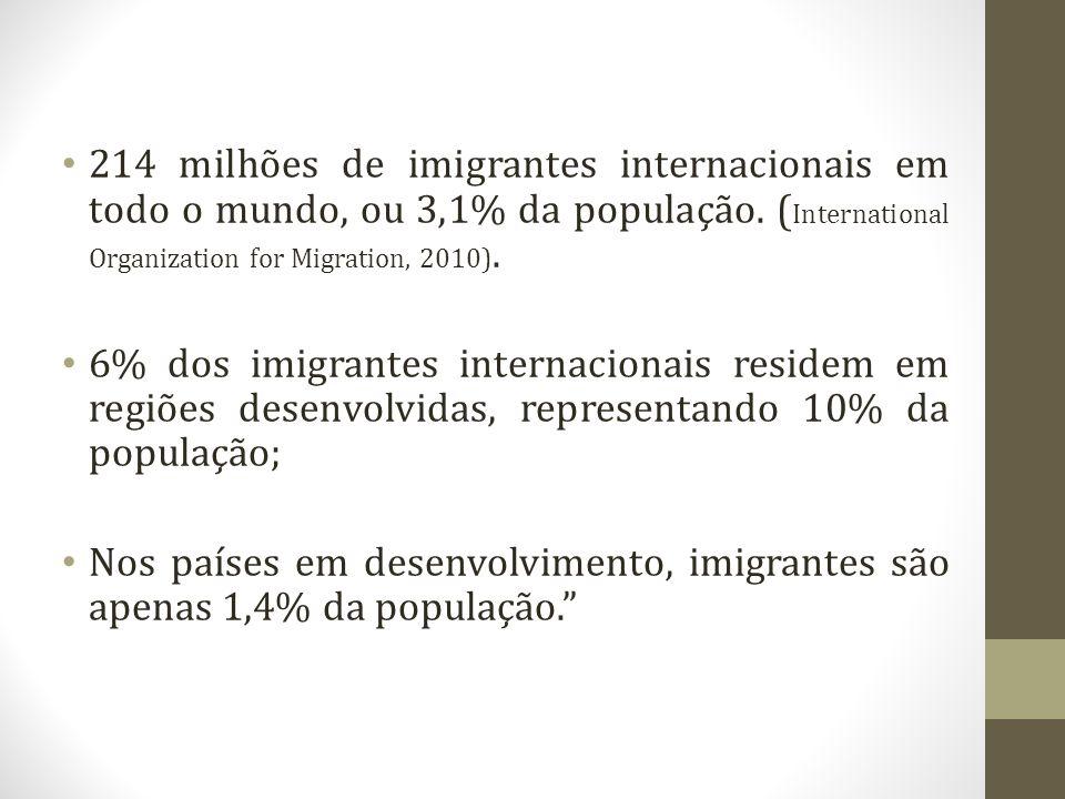 214 milhões de imigrantes internacionais em todo o mundo, ou 3,1% da população. (International Organization for Migration, 2010).