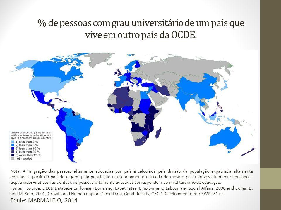 % de pessoas com grau universitário de um país que vive em outro país da OCDE.