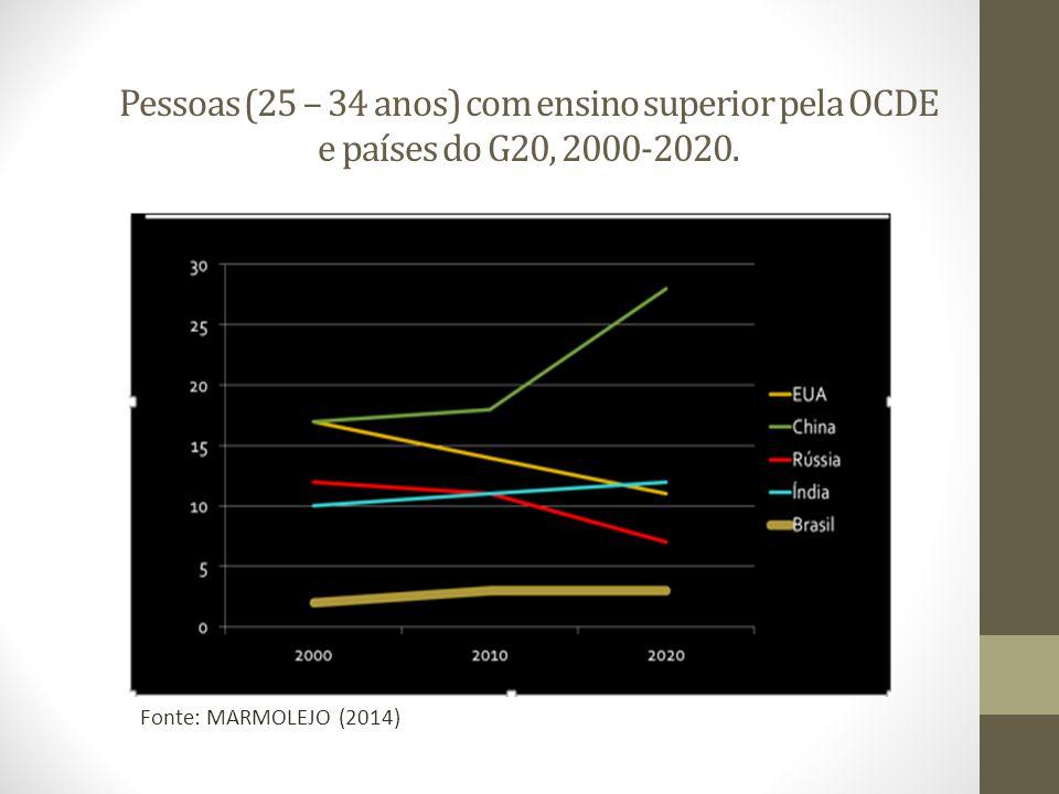 Pessoas (25 – 34 anos) com ensino superior pela OCDE e países do G20, 2000-2020.