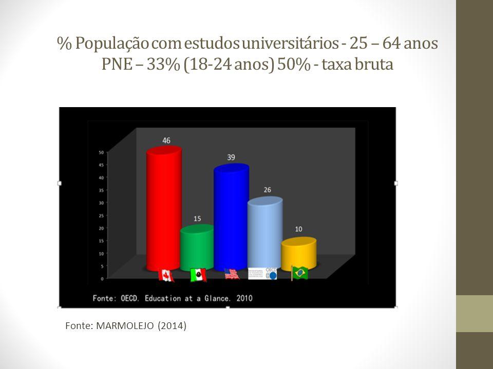 % População com estudos universitários - 25 – 64 anos PNE – 33% (18-24 anos) 50% - taxa bruta